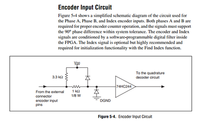 pci 7344 how to access the raw encoder pulses a and b rh forums ni com User Manual Template Operators Manual