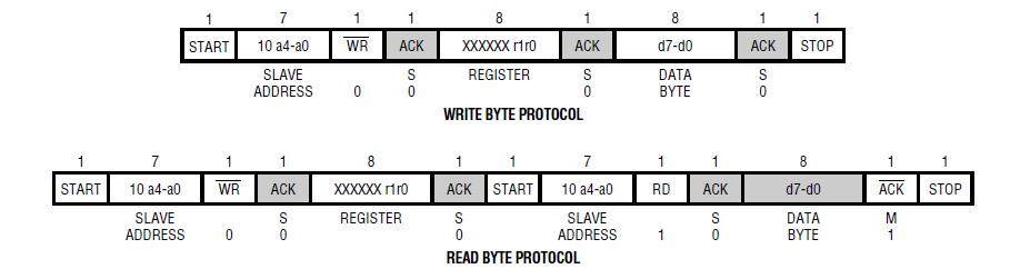 Solved: NI-845X I2C communication example - NI Community
