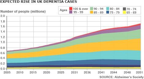 Number of Dementia cases.jpg