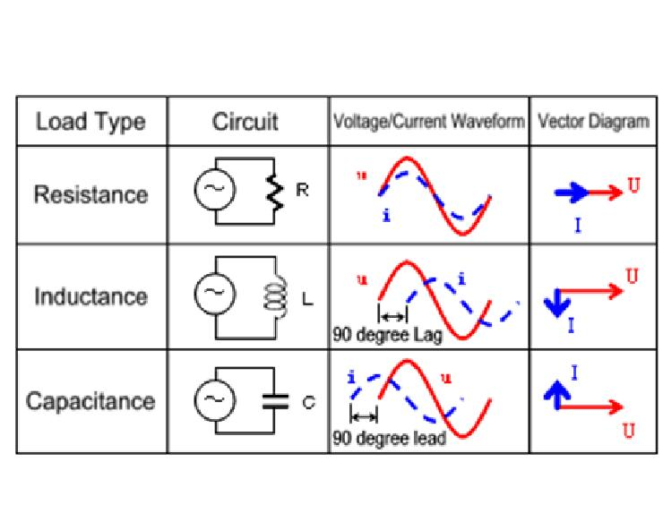 offset problem in simulating current and voltage phase relation ofcircuit in parallel in the same way as what many people usually do without no offset as in , phasor_rlc jpg