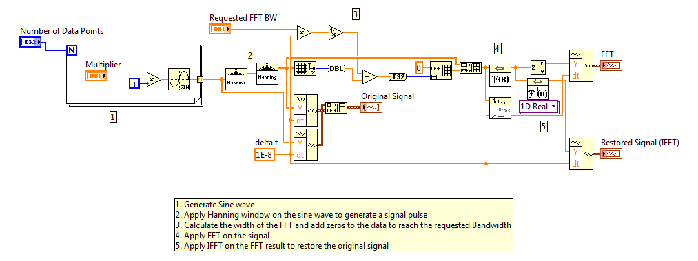 FFT and Inverse FFT in LabVIEW - NI Community - National Instruments