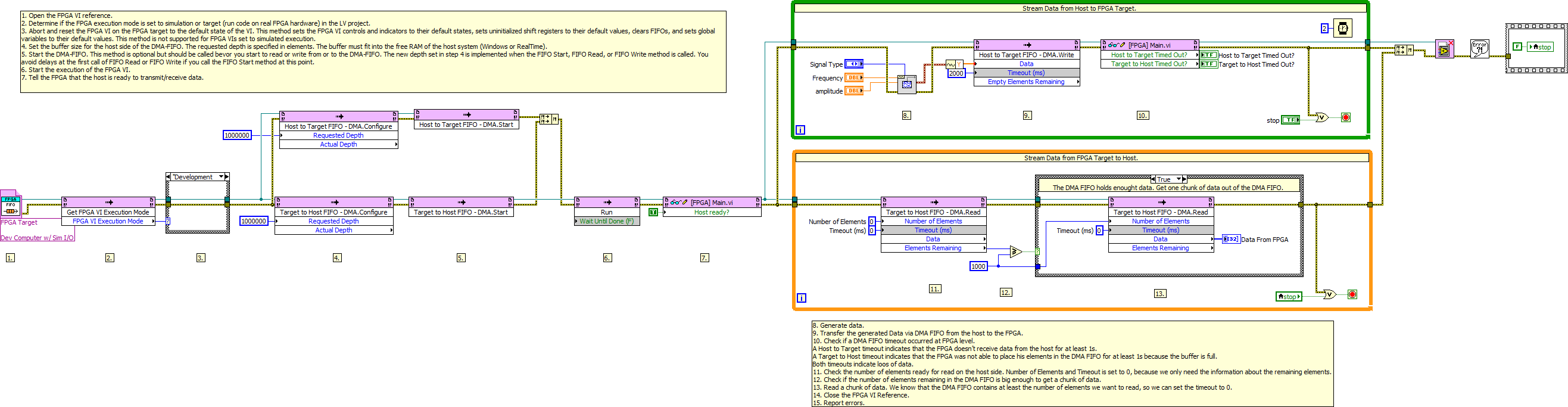 Transferring data between devices or structures using fifos (fpga.