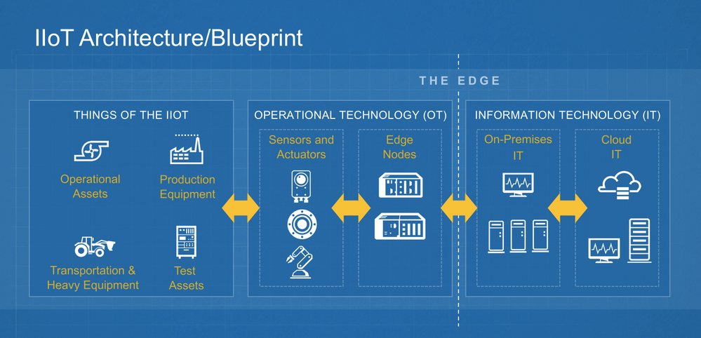 IIoT Architecture-Blueprint.png