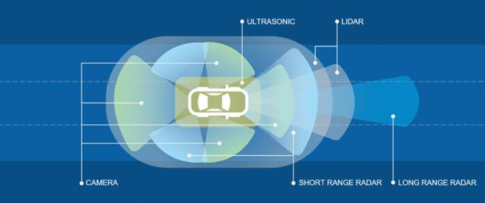 Driving Innovation With Automotive Ethernet Ni Community