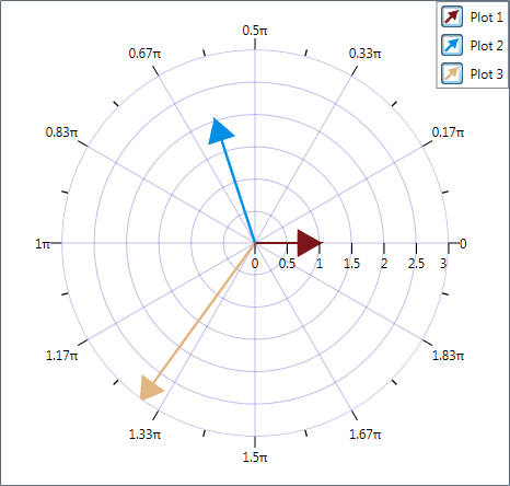 Solved phasor diagram with graph controls discussion forums phasordiagramg ccuart Gallery