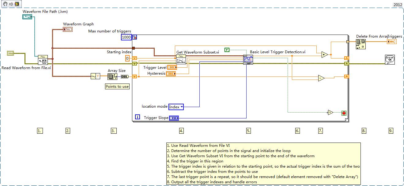 Retrieve All Trigger Instances From Waveform Discussion Forums Level 0 Block Diagram