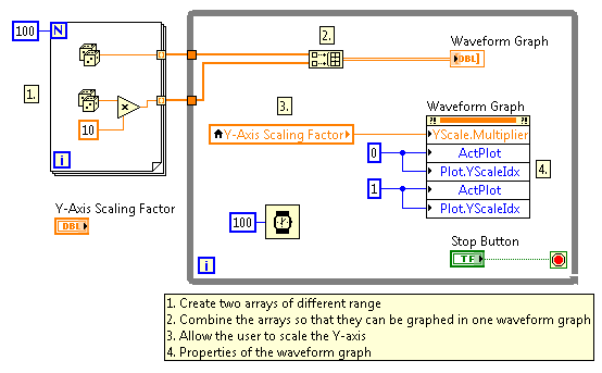 programmatically selecting multiple y axis with property labview block diagram zoom labview block diagram zoom labview block diagram zoom labview block diagram zoom