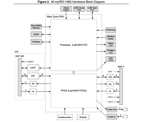 modification of fpga personailty discussion forums national rh forums ni com
