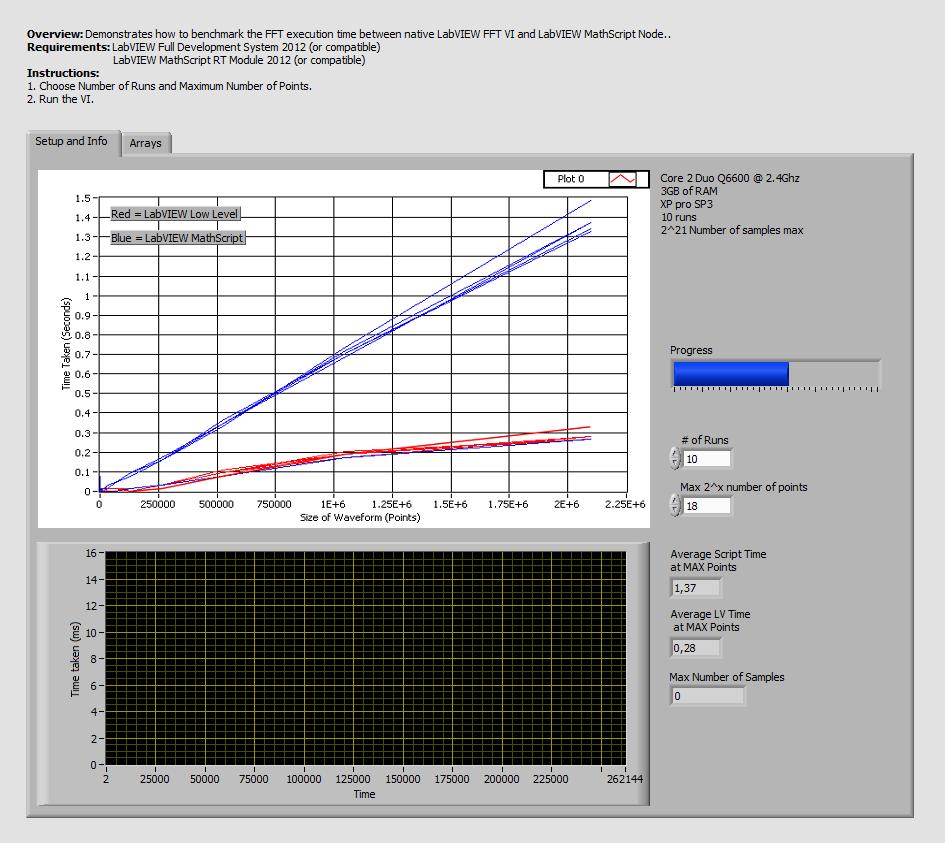 Mathscript VIs LV FFT Benchmark LV2012 NIVerified.vi - Front Panel.png