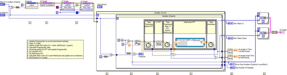 Mathscript VIs LV FFT Benchmark LV2012 NIVerified.vi - Block Diagram.png