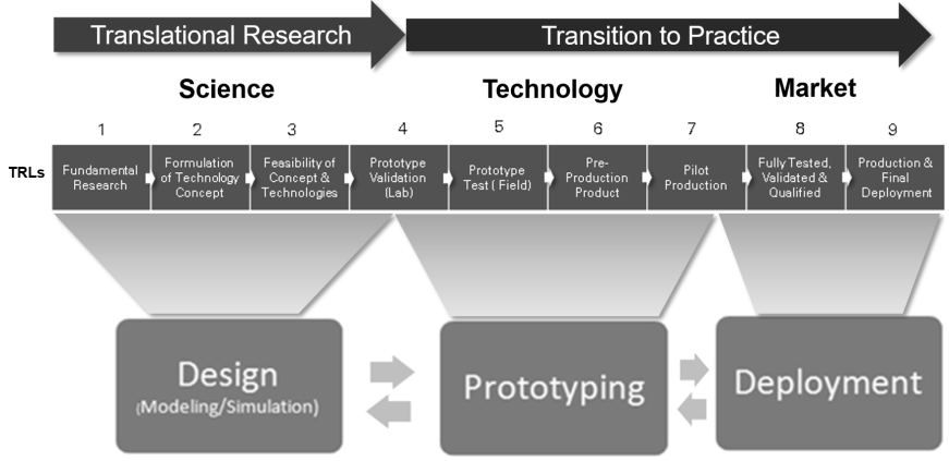 Accelerated Transition to Practice: from fundamental research to commercialization