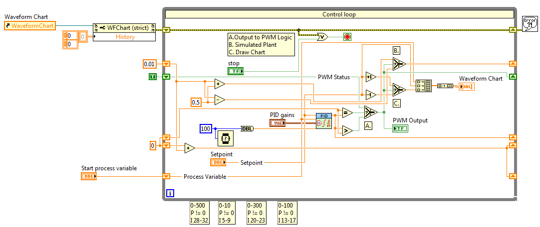 PID VI for PWM Control in LabVIEW - NI Community - National Instruments