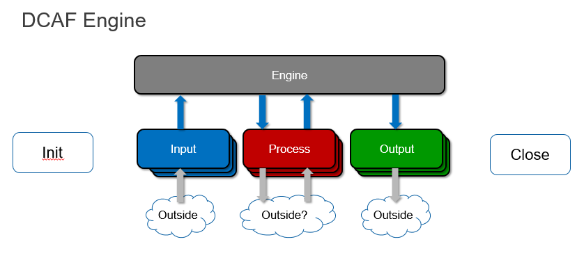 determining program input processing and output How does input make an output the computer sits between the input and output devices a computer program processes and digitises the input information.