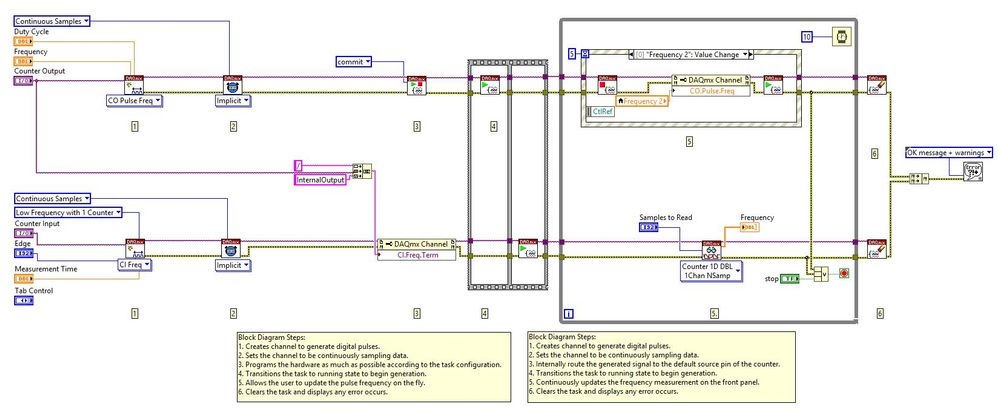 Counter Pulse Generation And Frequency Measurement Loop Back Test