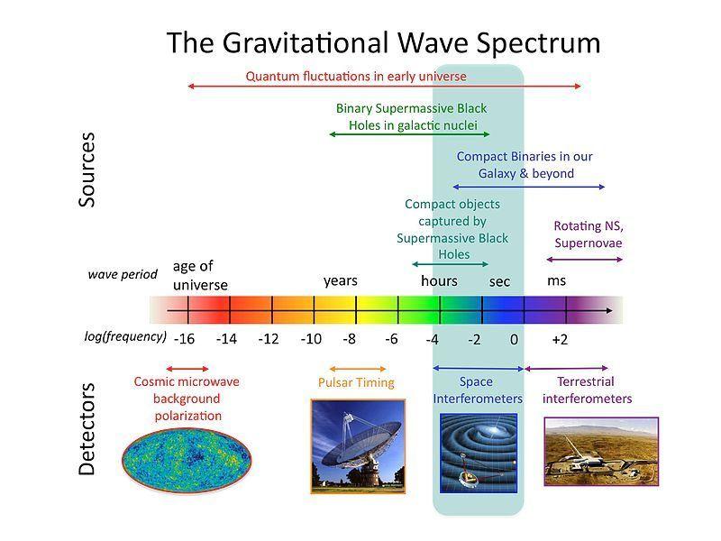 800px-The_Gravitational_wave_spectrum_Sources_and_Detectors