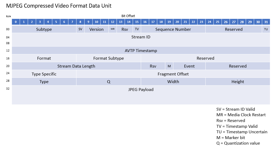 AVTP Compressed Video Format Example - NI Community