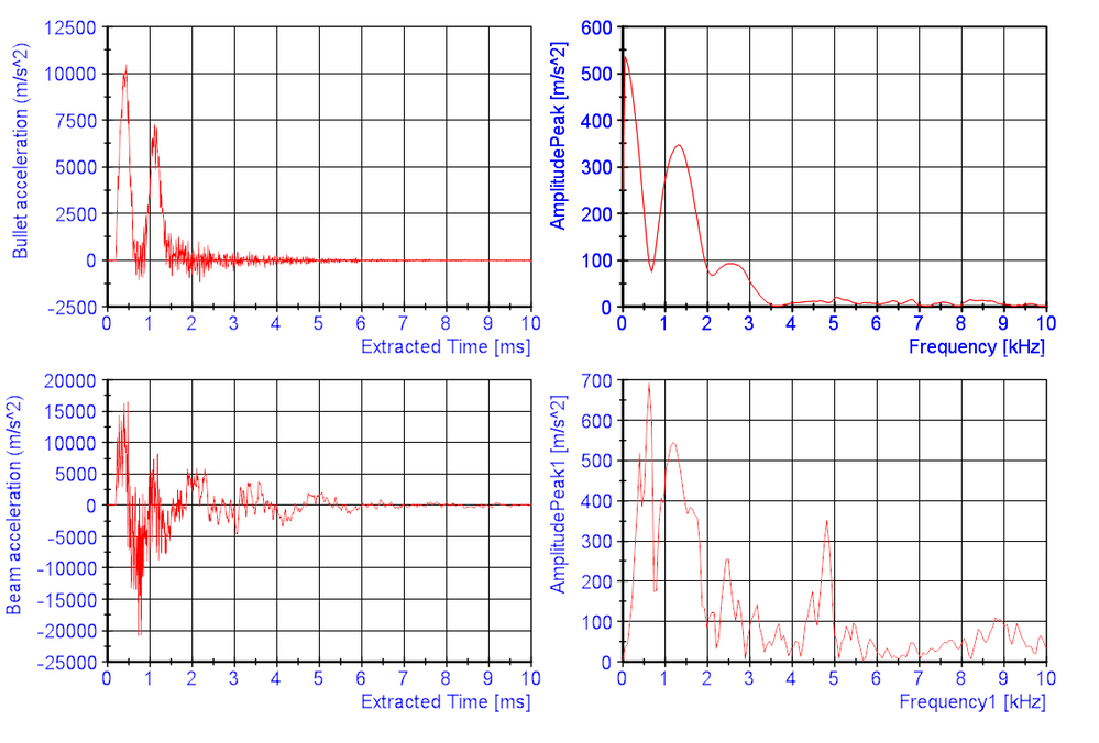 FFT plot from accelerometer of beam under impact load - NI Community