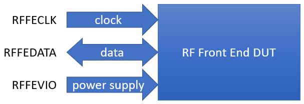 Block Diagram of a typical RFFE DUT test setup