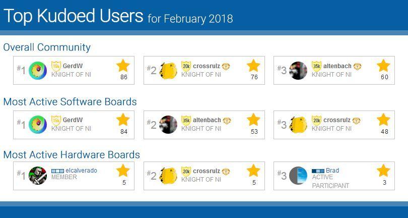 TopKudoedUsers-Feb18.jpg