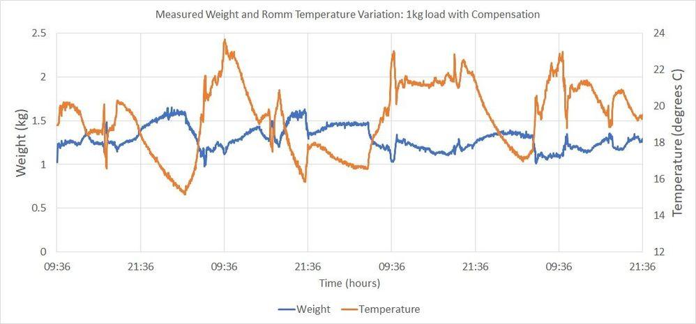 1 kg with compensation.jpg