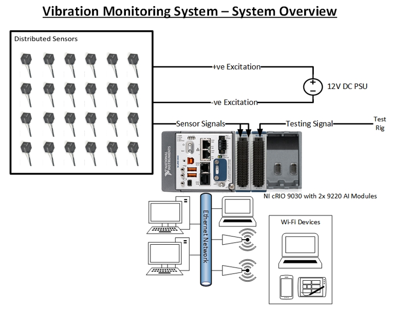 Figure 2 - System Overview