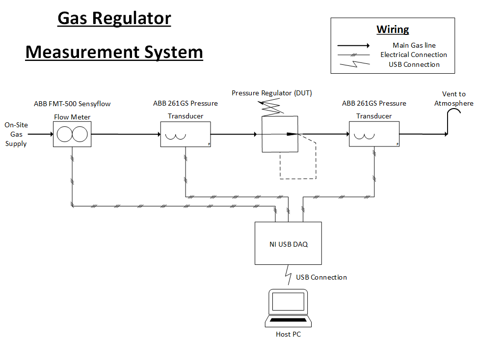 Figure 2 - System Diagram