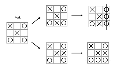 A 'fork' consisting of 'O's in 3 corner positions. 'X' is then unable to block a win.