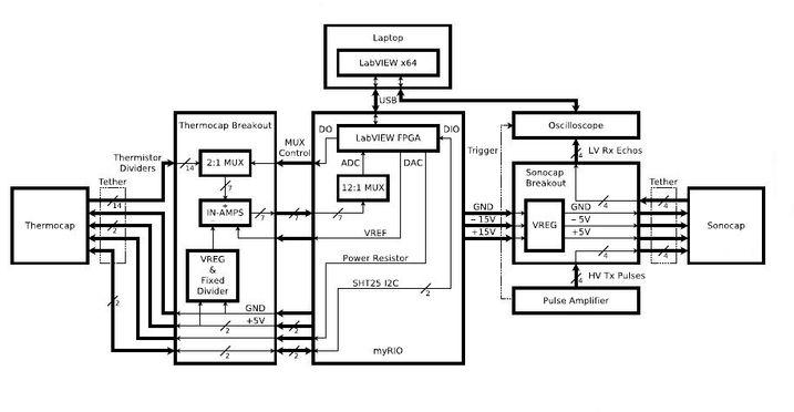thermocap sonocap data flow.jpg