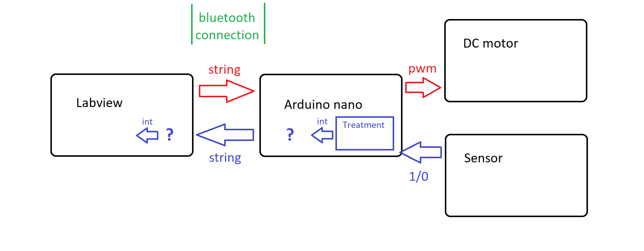 PWM control by arduino : incomprehensible PWM variation when