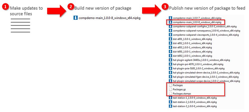 nipm - update workflow.PNG