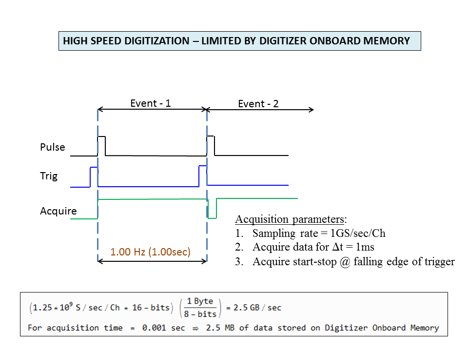 high_speed_digitization_onboard_memory.png