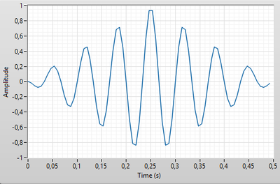 Solved: NI-FGEN user-defined wave - NI Community - National Instruments
