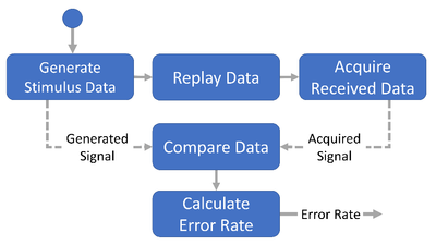 Figure 2. Simplified Flow of an Error Rate Measurement