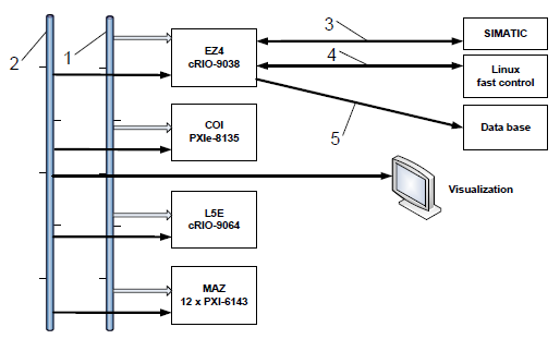 Fig. 3: Supervising hardware architecture. 1- Trigger signal, 2- Network connection between real-time computers and visualization, 3- Bidirectional connection to SIMATIC, 4 – Fiber optic cable for fast control, 5- Network connection to the data base