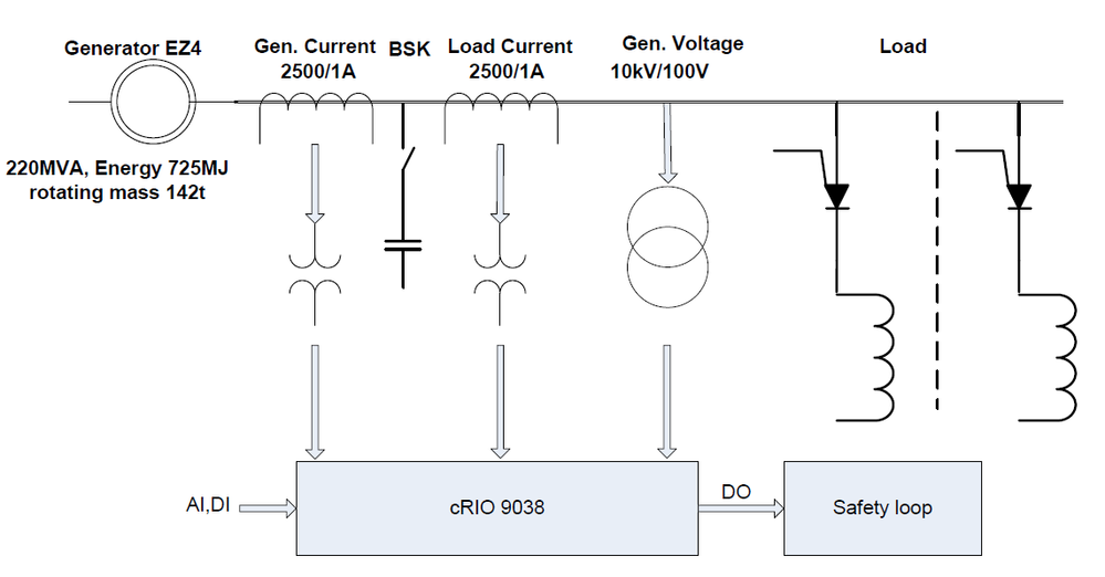 Fig. 4:  Supervising system of generator EZ4 with input and output signals