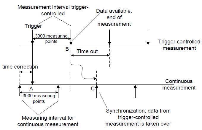 Fig.5: Synchronization of trigger based and continuous measurements