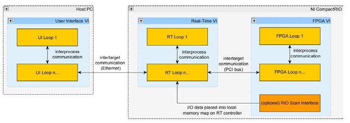 Solved: niFPGA - Python api, cRIO FIFO communication - NI