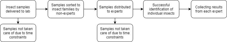 Figure 2. Flow chart describing the  existing procedure