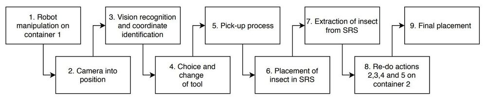 Figure 9. Process flow of the robotic setup
