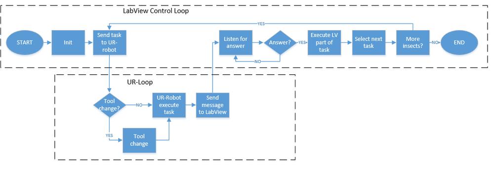Figure 11. Flow chart describing the overall programming approach