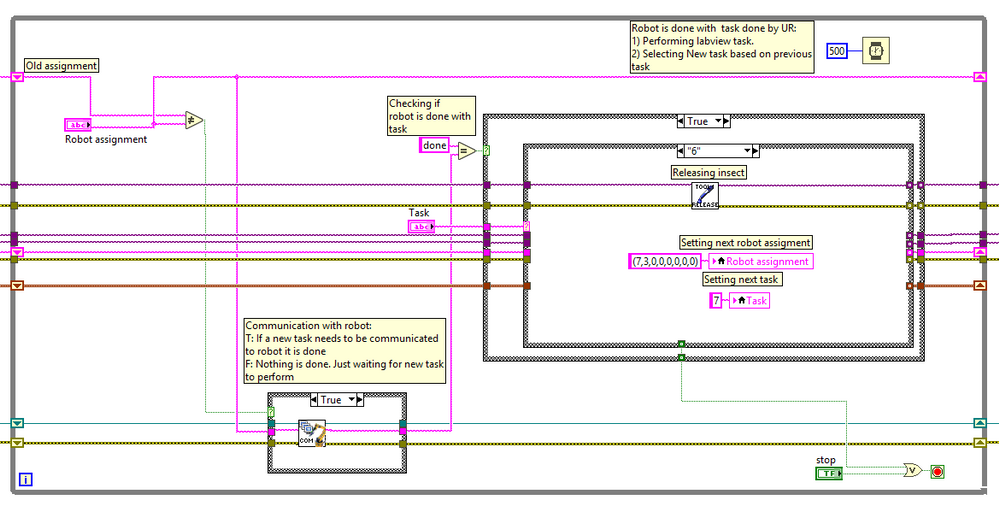 Figure 12. The main loop running in LabView. As many tasks as possible are placed in Sub Vi's in order to keep the code clean