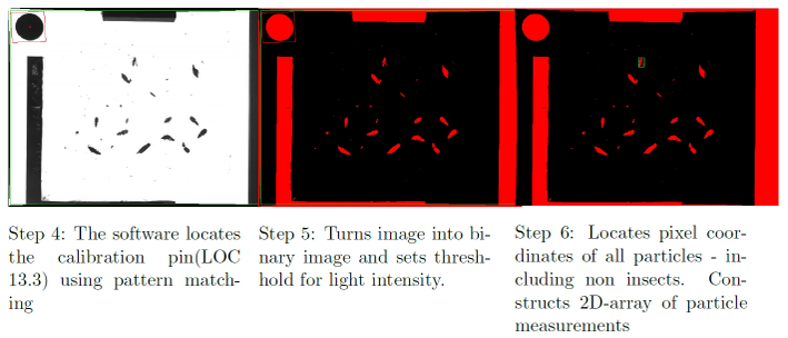 Figure 14. The steps used in the algorithm developed in NI Vision explained
