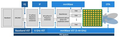 图2.可满足5G设备各个信号测试点的需求