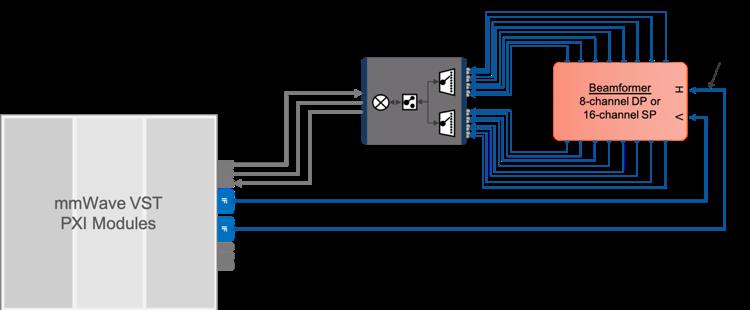 图3.通过毫米波VST连接到IF-RF波束成形器