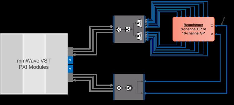 图4.通过毫米波VST连接到RF-RF波束成形器