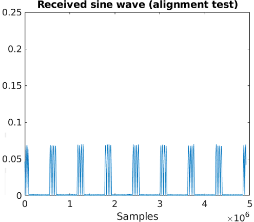 09 - 1 octo 2 usrp 2 ant (our template with sampling rate set to 15.36 or 30.72 or 46.08).PNG
