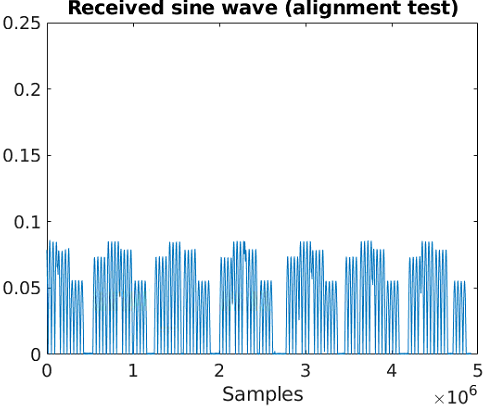 10 - 1 octo 2 usrp 2 ant (our template with sampling rate set to 61.44).PNG