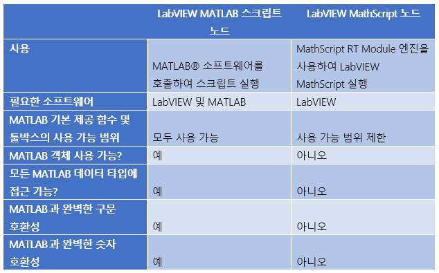MathScript Table Korean.PNG