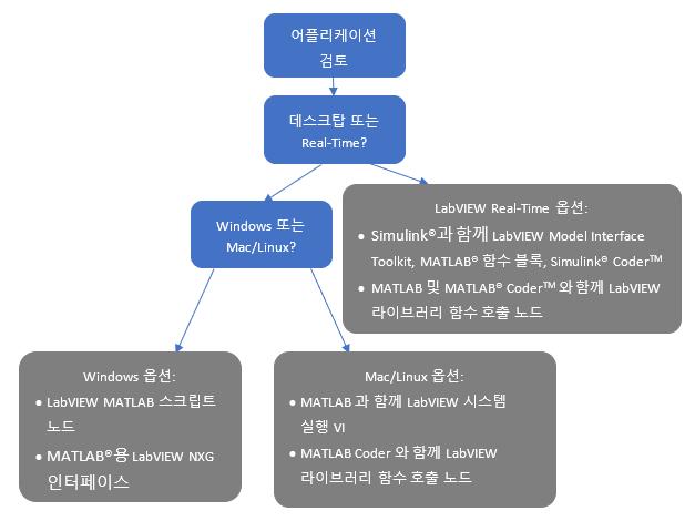 Tree Diagram Korean.PNG