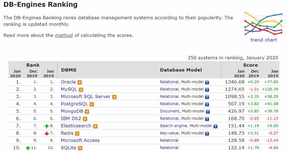 DB Ranking.png
